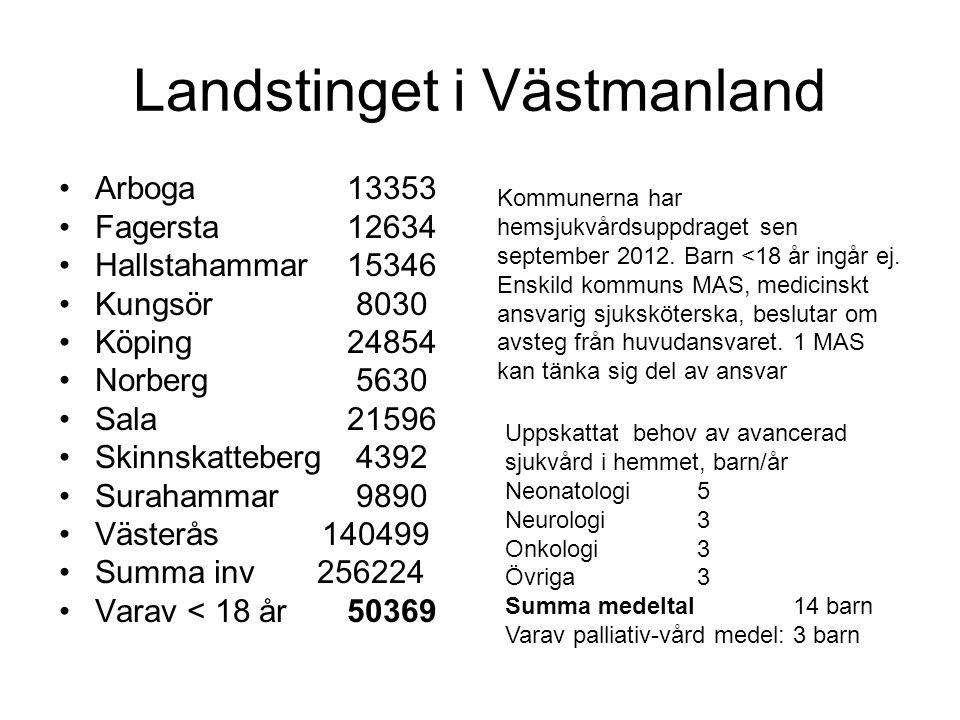 Landstinget i Västmanland