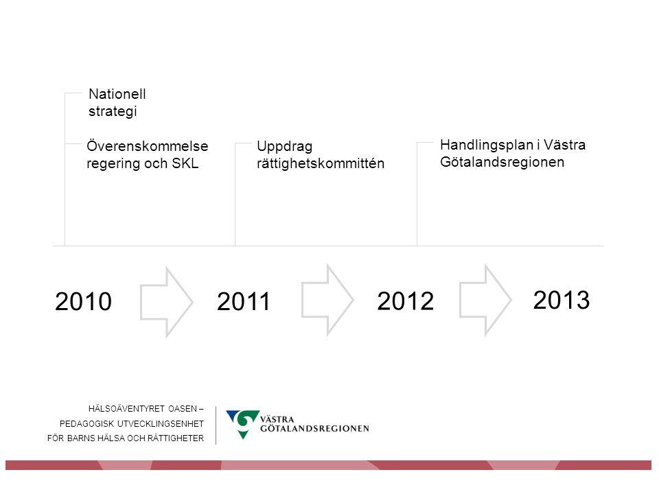 Nationell strategi Överenskommelse regering och SKL. Uppdrag rättighetskommittén. Handlingsplan i Västra Götalandsregionen.