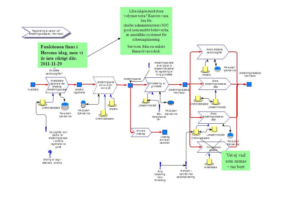 Funktionen finns i Heroma idag, men vi är inte riktigt där. 2011-11-29
