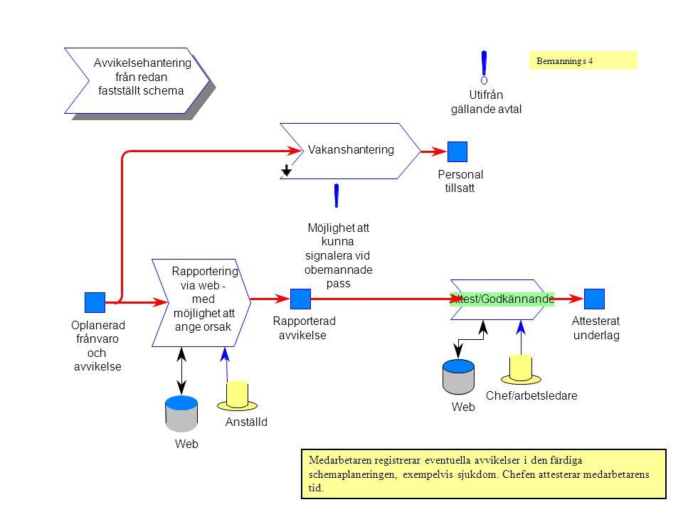 Avvikelsehantering från redan fastställt schema Utifrån gällande avtal