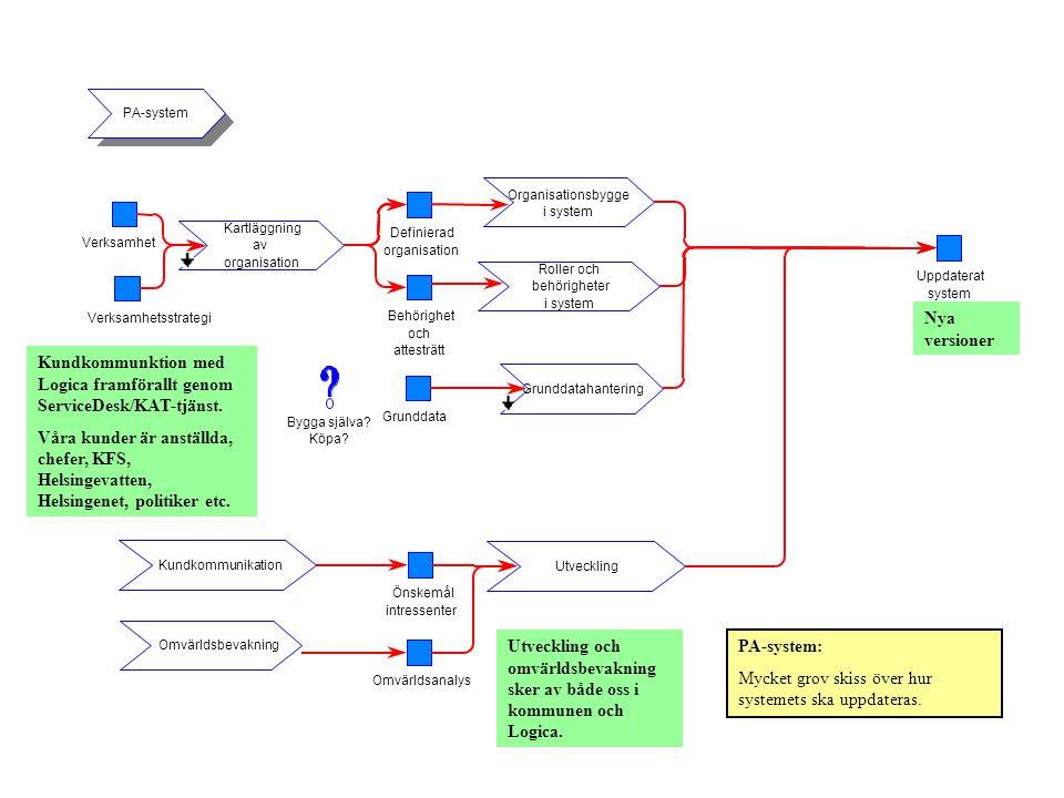 Kundkommunktion med Logica framförallt genom ServiceDesk/KAT-tjänst.