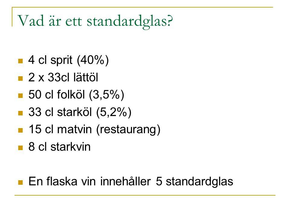 Vad är ett standardglas