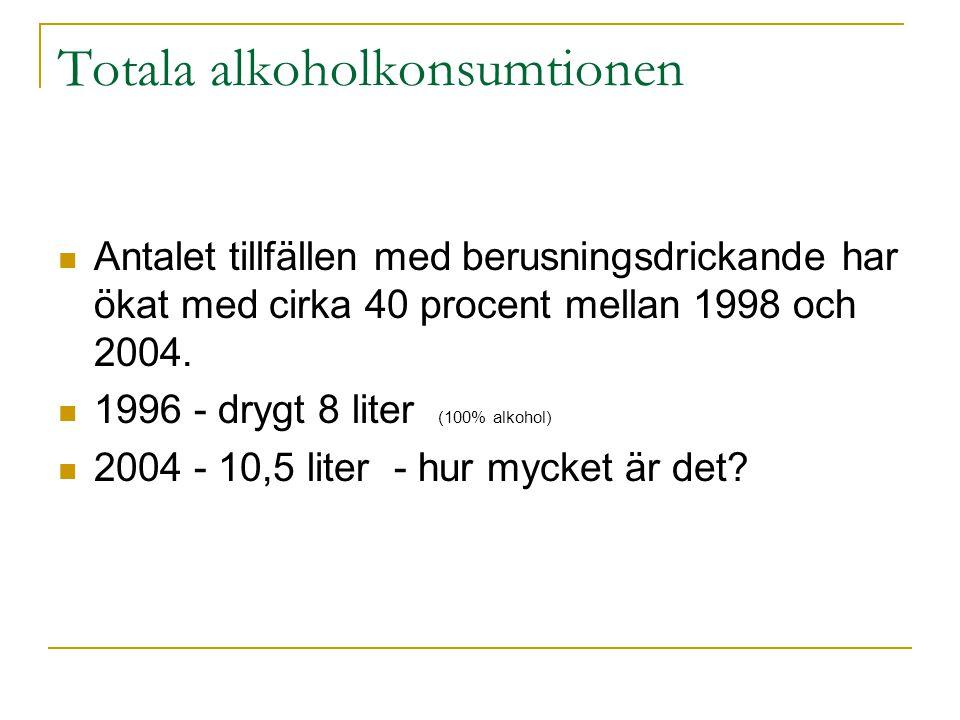 Totala alkoholkonsumtionen