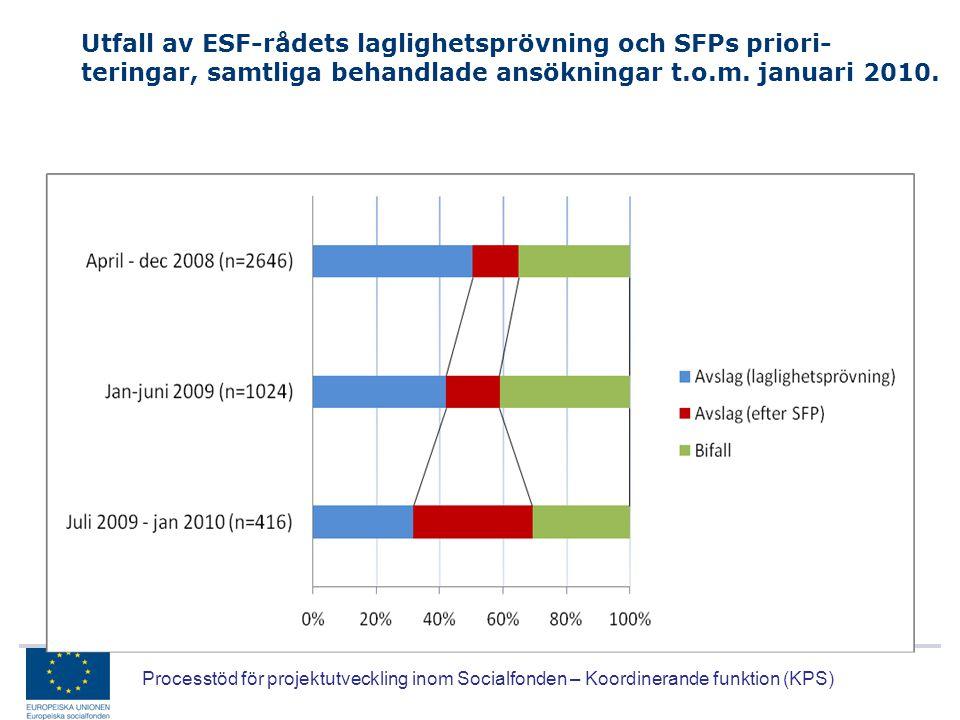 Utfall av ESF-rådets laglighetsprövning och SFPs priori- teringar, samtliga behandlade ansökningar t.o.m. januari 2010.