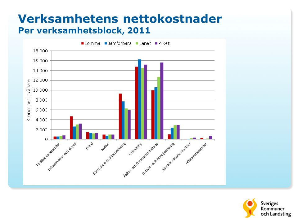 Verksamhetens nettokostnader Per verksamhetsblock, 2011