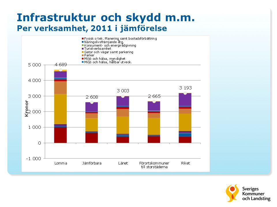 Infrastruktur och skydd m.m. Per verksamhet, 2011 i jämförelse
