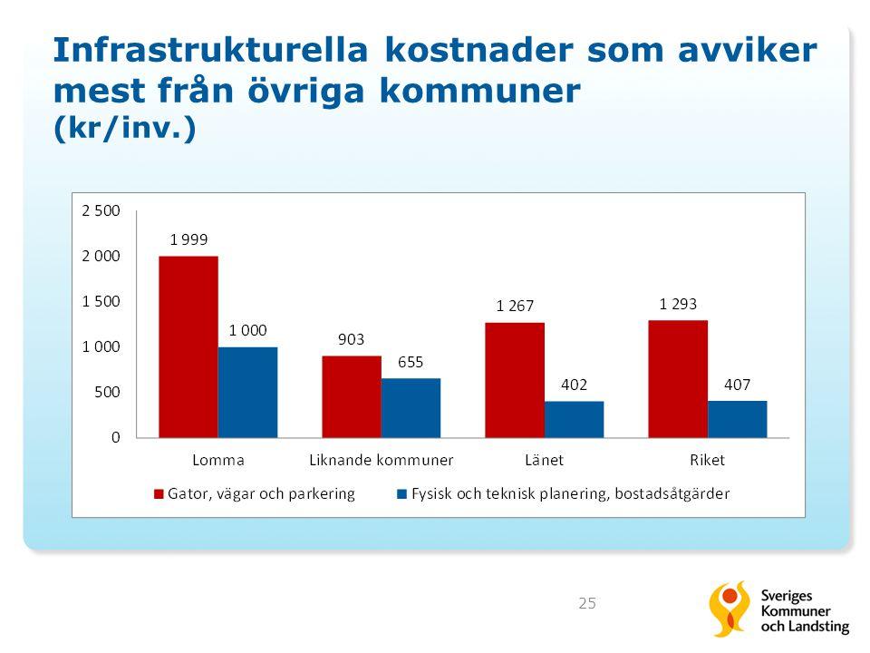 Infrastrukturella kostnader som avviker mest från övriga kommuner (kr/inv.)
