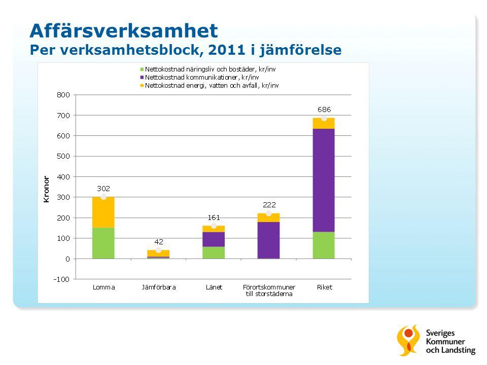Affärsverksamhet Per verksamhetsblock, 2011 i jämförelse
