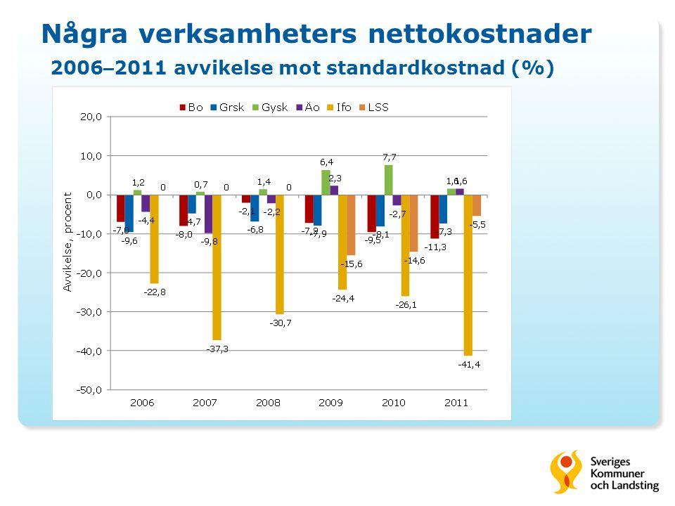 Några verksamheters nettokostnader 2006–2011 avvikelse mot standardkostnad (%)