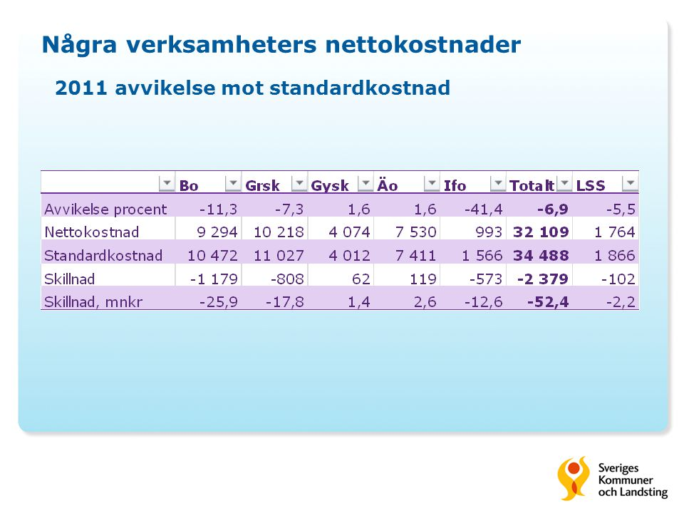 Några verksamheters nettokostnader 2011 avvikelse mot standardkostnad