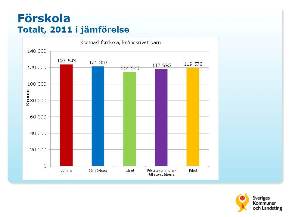 Förskola Totalt, 2011 i jämförelse