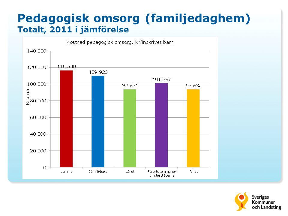 Pedagogisk omsorg (familjedaghem) Totalt, 2011 i jämförelse