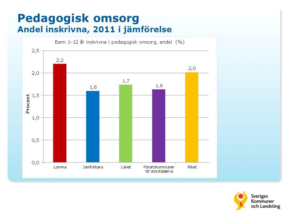 Pedagogisk omsorg Andel inskrivna, 2011 i jämförelse