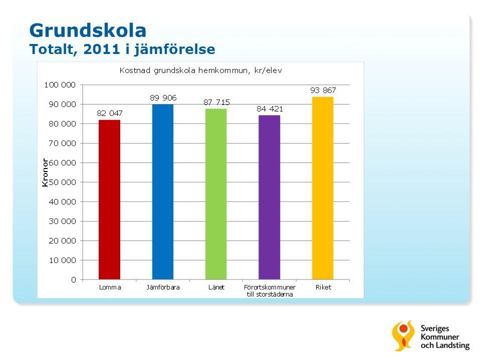 Grundskola Totalt, 2011 i jämförelse