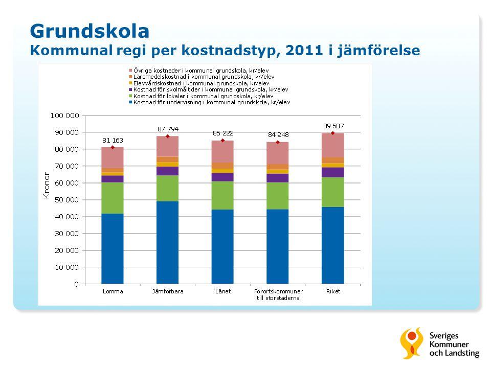Grundskola Kommunal regi per kostnadstyp, 2011 i jämförelse