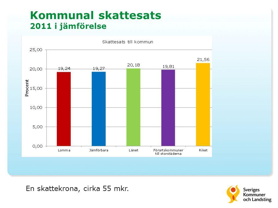 Kommunal skattesats 2011 i jämförelse
