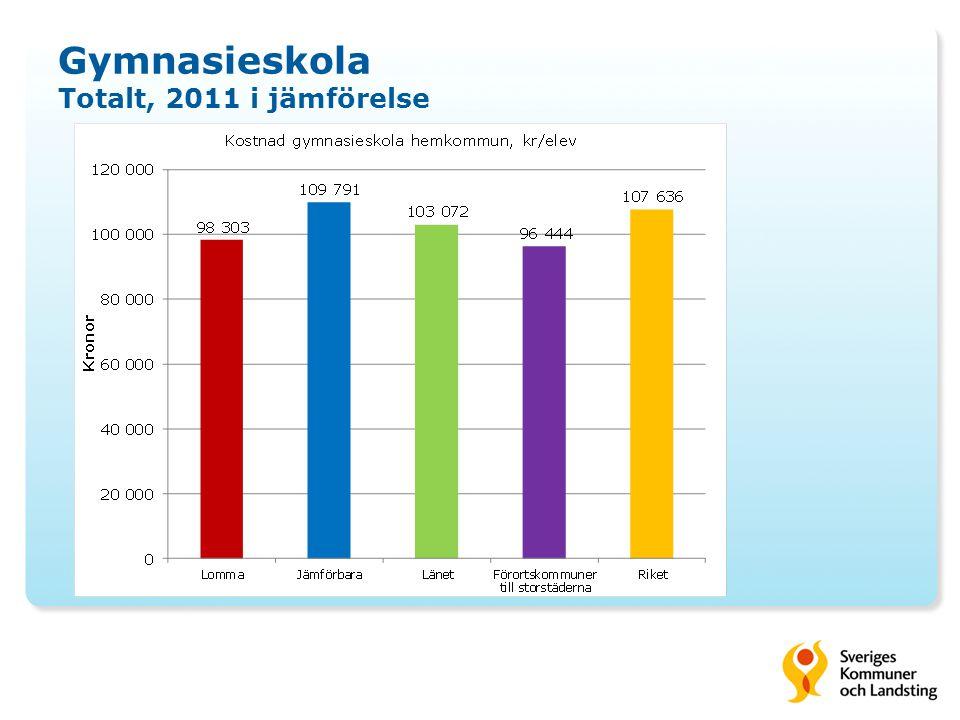 Gymnasieskola Totalt, 2011 i jämförelse