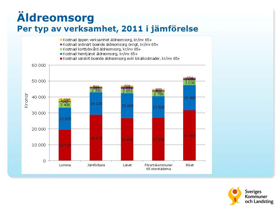 Äldreomsorg Per typ av verksamhet, 2011 i jämförelse