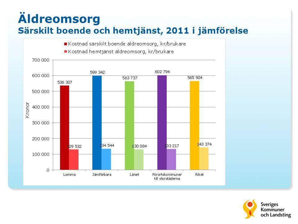 Äldreomsorg Särskilt boende och hemtjänst, 2011 i jämförelse