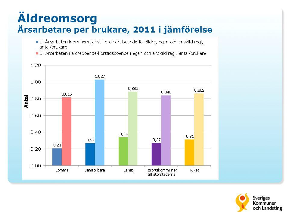 Äldreomsorg Årsarbetare per brukare, 2011 i jämförelse