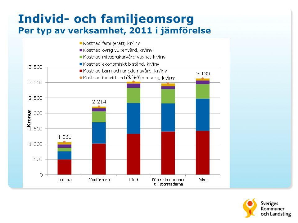 Individ- och familjeomsorg Per typ av verksamhet, 2011 i jämförelse