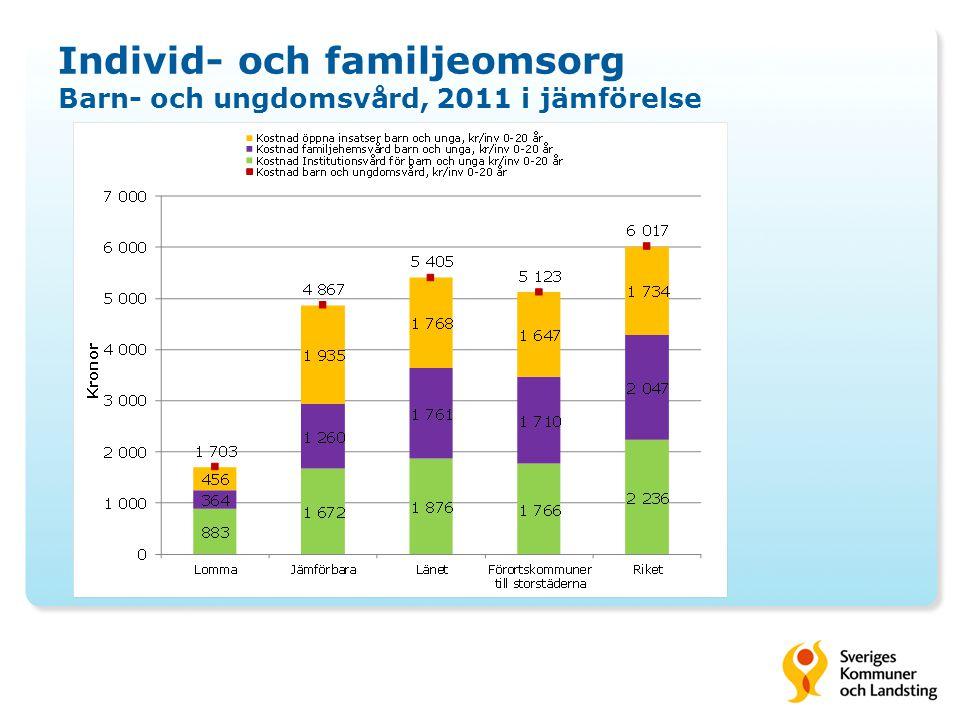 Individ- och familjeomsorg Barn- och ungdomsvård, 2011 i jämförelse
