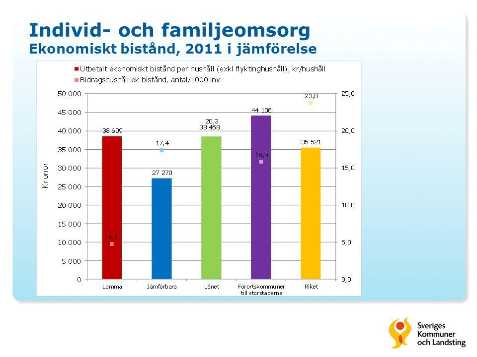 Individ- och familjeomsorg Ekonomiskt bistånd, 2011 i jämförelse
