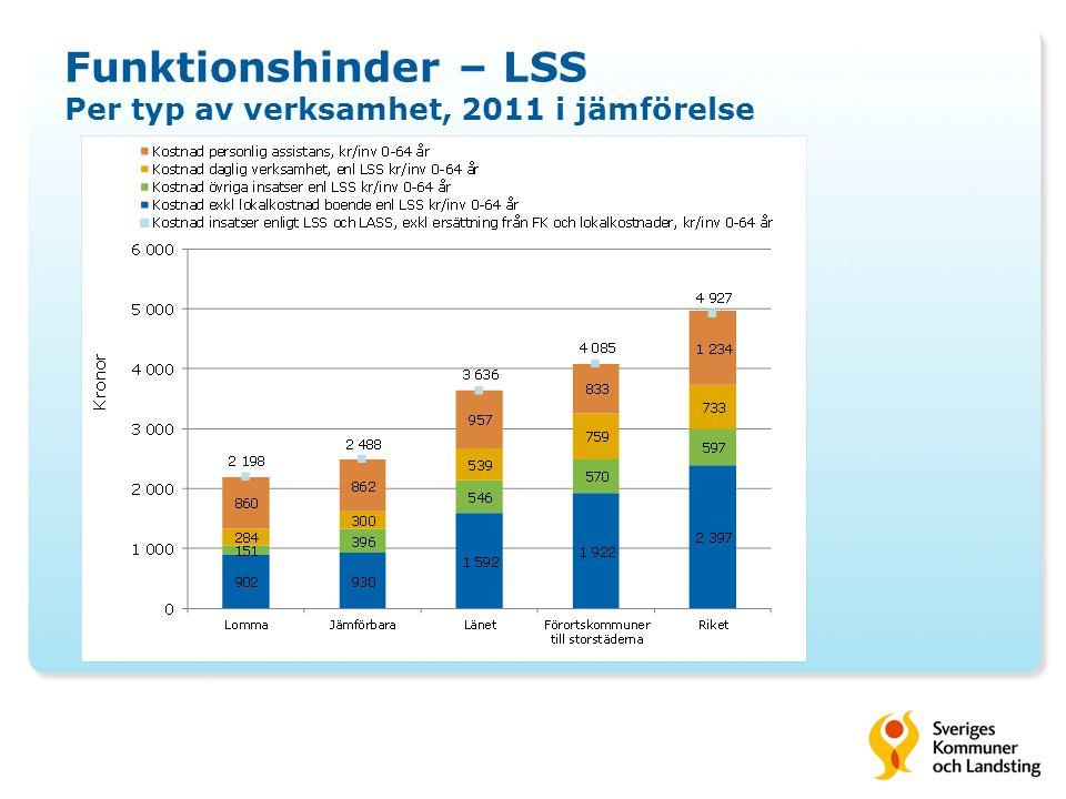 Funktionshinder – LSS Per typ av verksamhet, 2011 i jämförelse