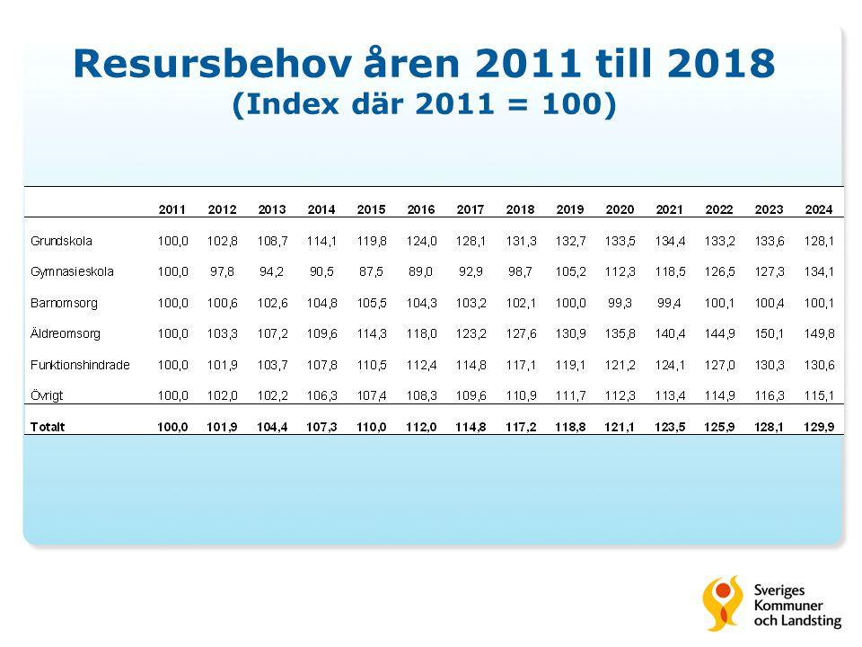 Resursbehov åren 2011 till 2018 (Index där 2011 = 100)