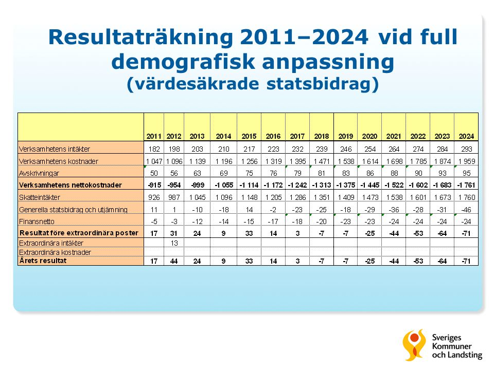 Resultaträkning 2011–2024 vid full demografisk anpassning (värdesäkrade statsbidrag)