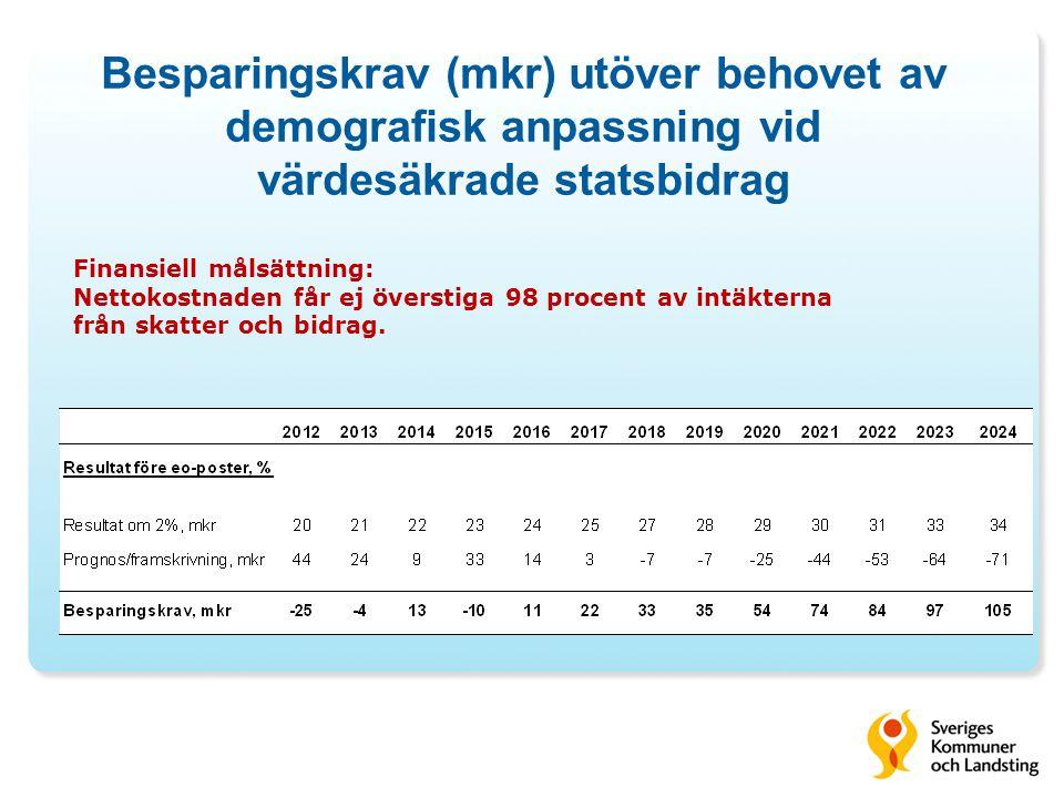 Besparingskrav (mkr) utöver behovet av demografisk anpassning vid värdesäkrade statsbidrag