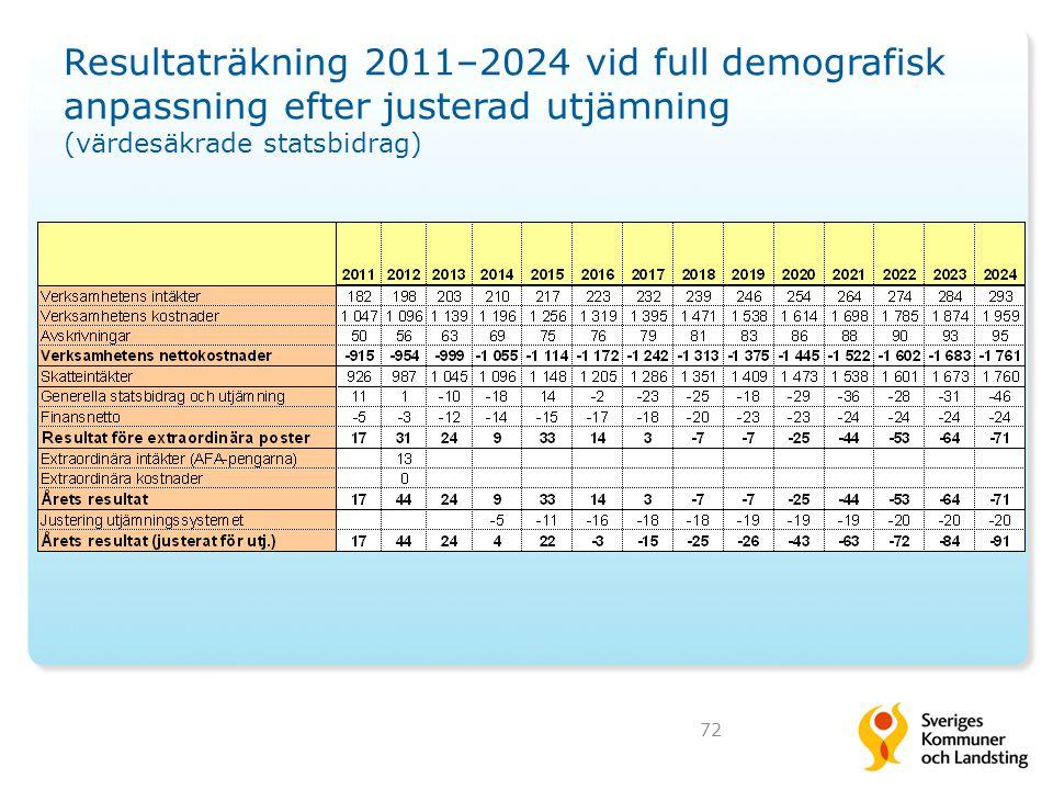 Resultaträkning 2011–2024 vid full demografisk anpassning efter justerad utjämning (värdesäkrade statsbidrag)