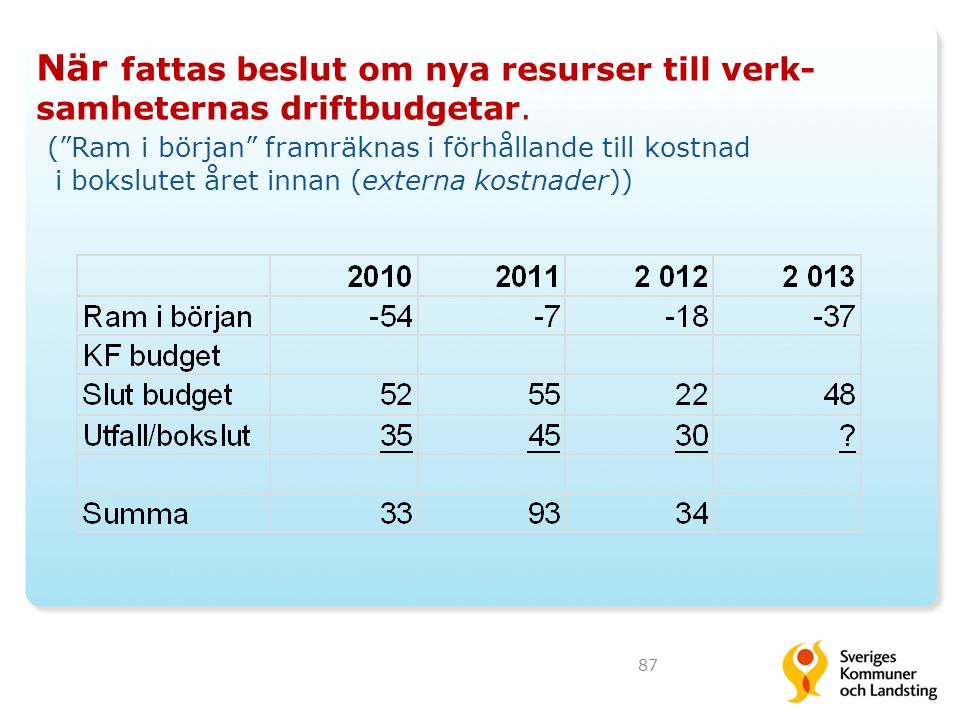 När fattas beslut om nya resurser till verk- samheternas driftbudgetar