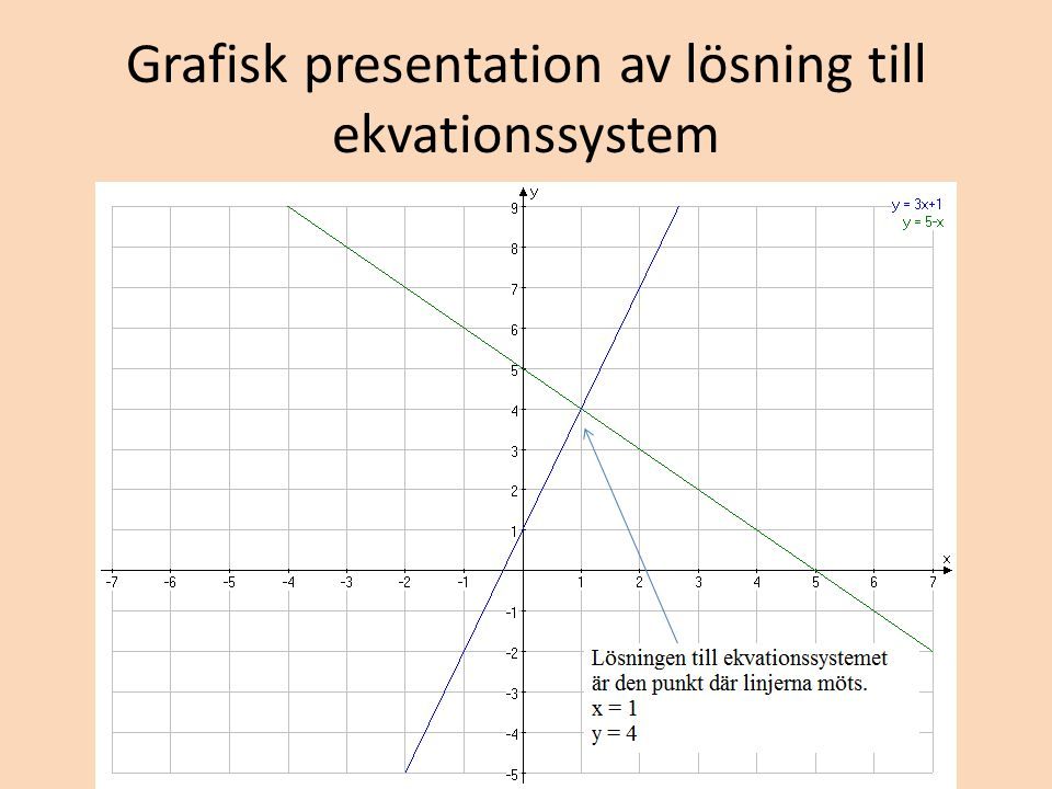 Grafisk presentation av lösning till ekvationssystem