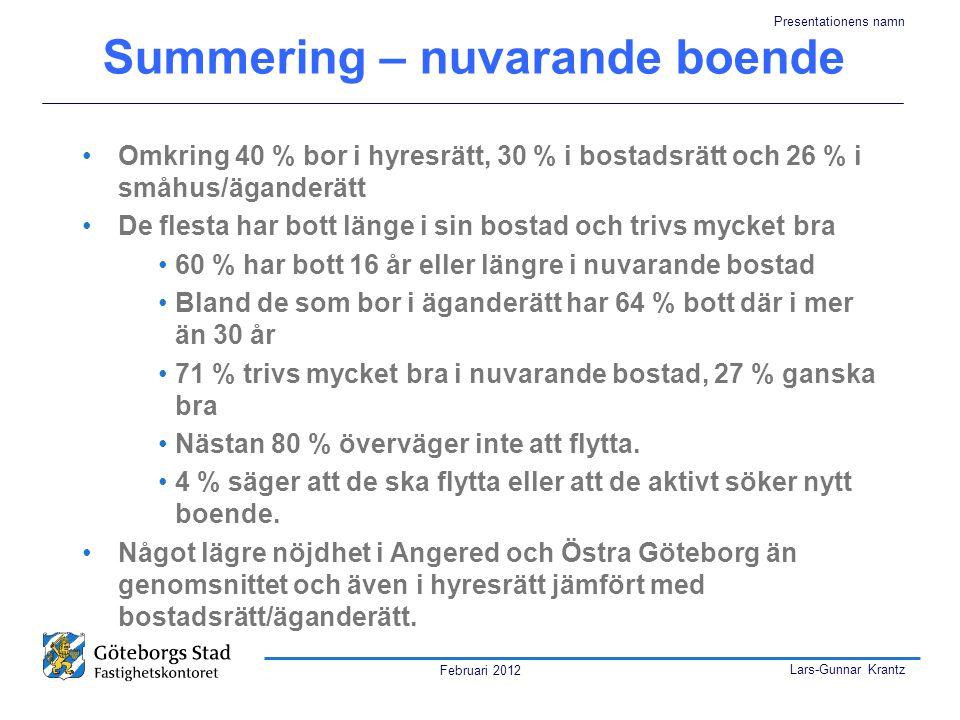 Summering – nuvarande boende