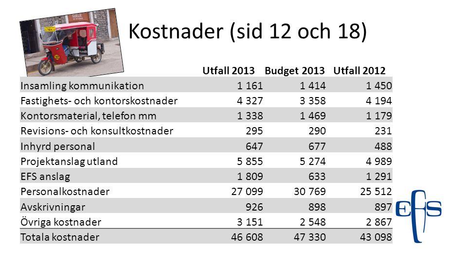 Kostnader (sid 12 och 18) Utfall 2013 Budget 2013 Utfall 2012