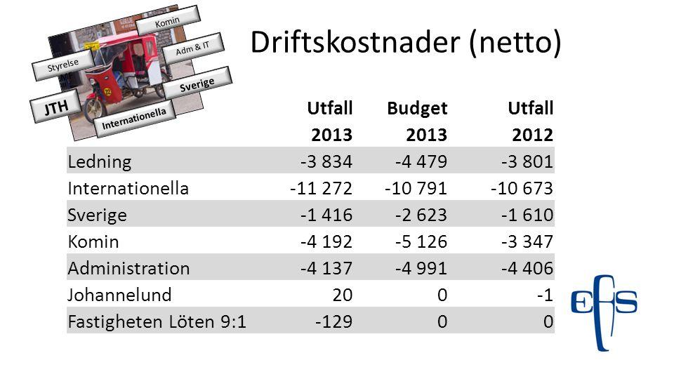 Driftskostnader (netto)