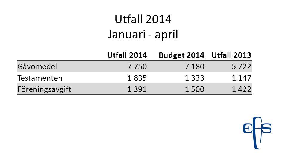 Utfall 2014 Januari - april Utfall 2014 Budget 2014 Utfall 2013