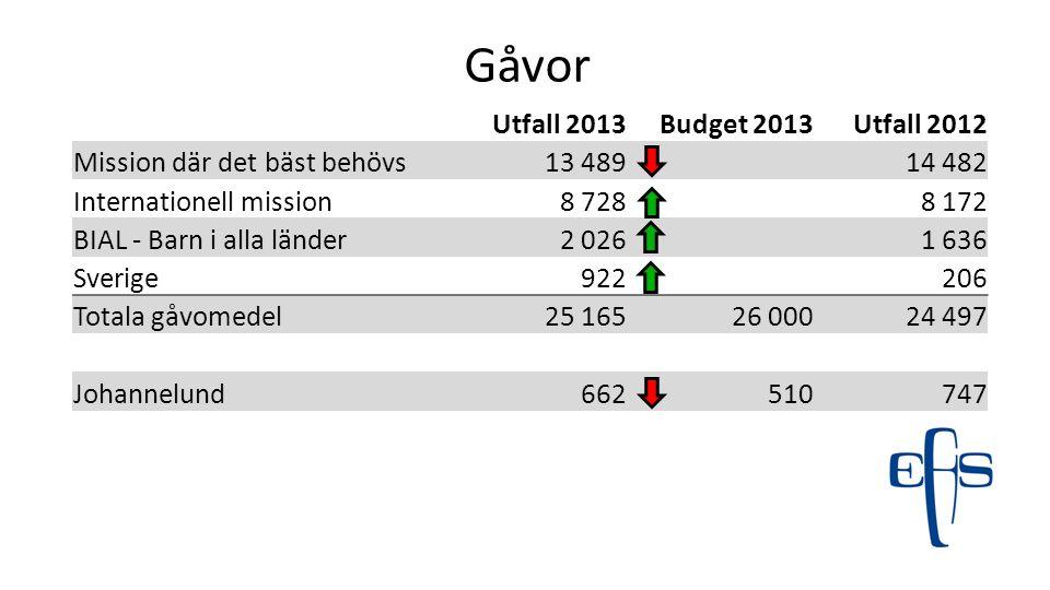 Gåvor Utfall 2013 Budget 2013 Utfall 2012 Mission där det bäst behövs