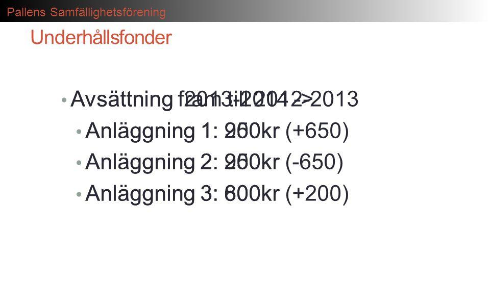 Avsättning 2013-2014 -> Anläggning 1: 900kr (+650)