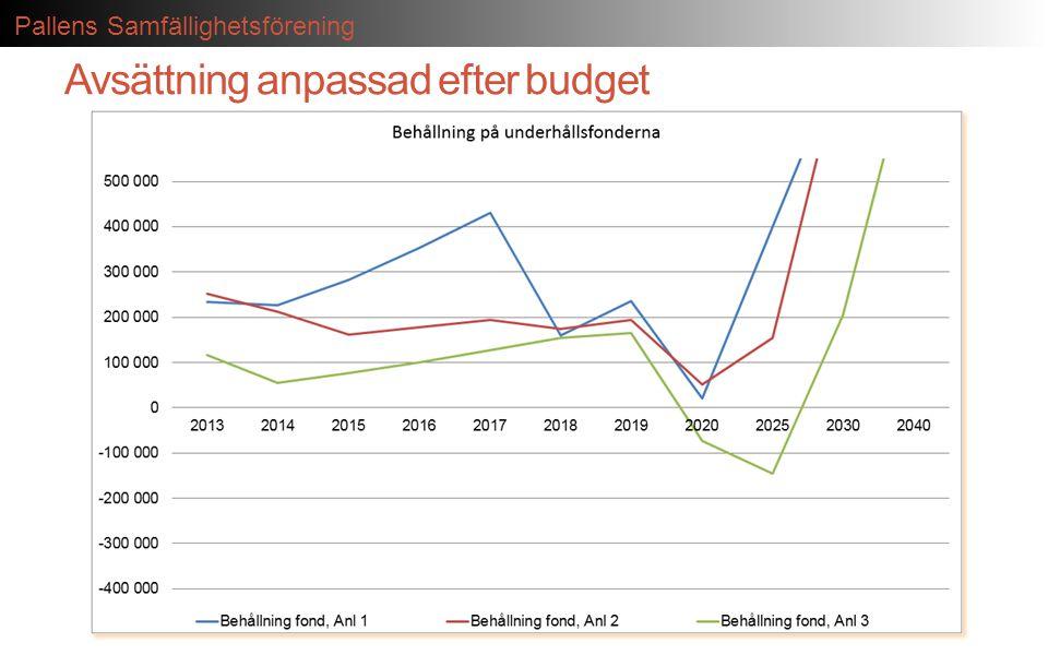 Avsättning anpassad efter budget