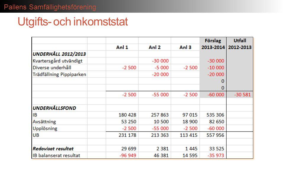 Utgifts- och inkomststat
