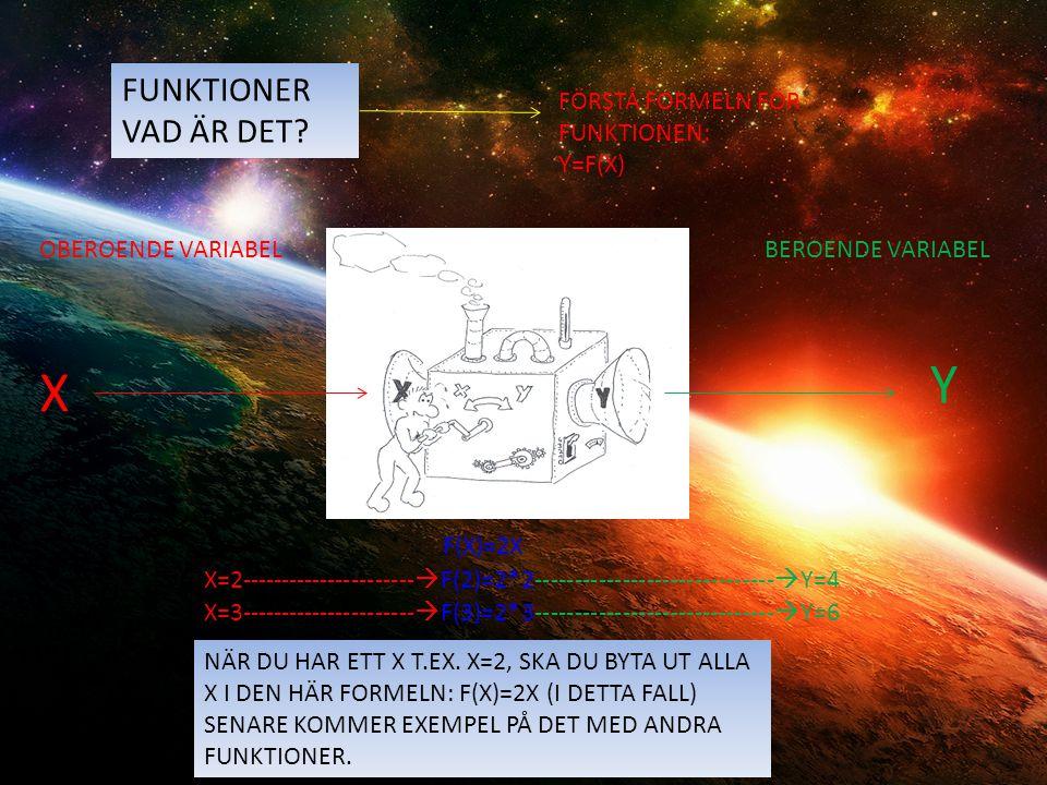 Y X FUNKTIONER VAD ÄR DET FÖRSTÅ FORMELN FÖR FUNKTIONEN: Y=F(X)