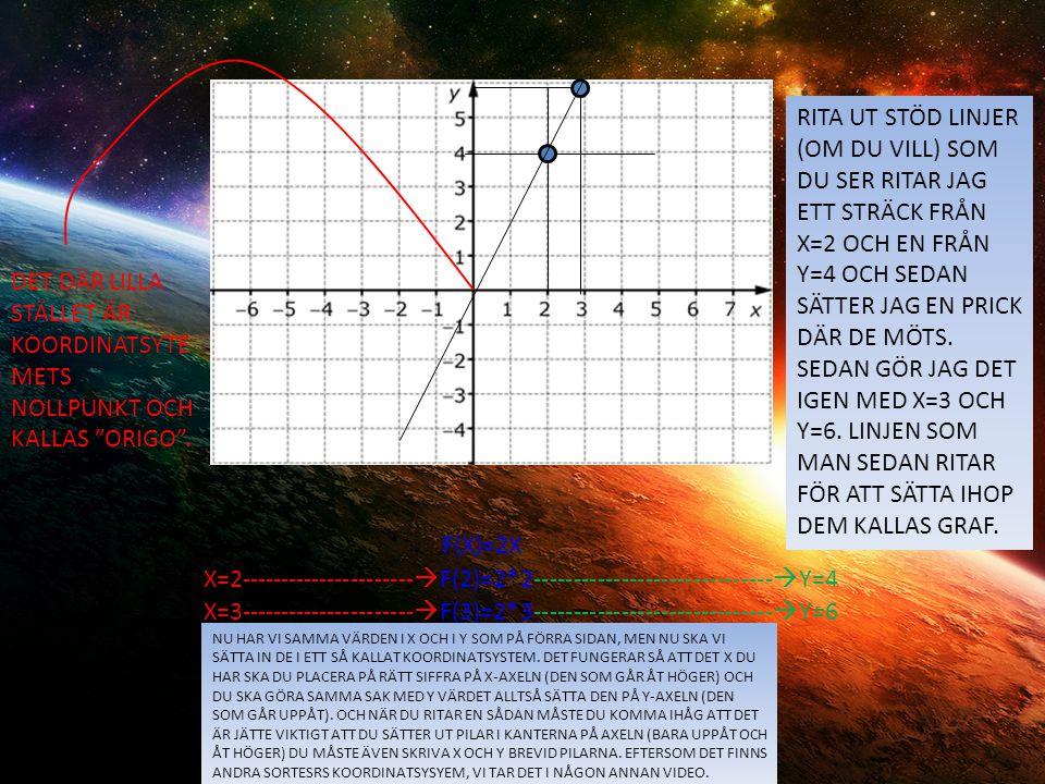 X=2----------------------F(2)=2*2------------------------------Y=4