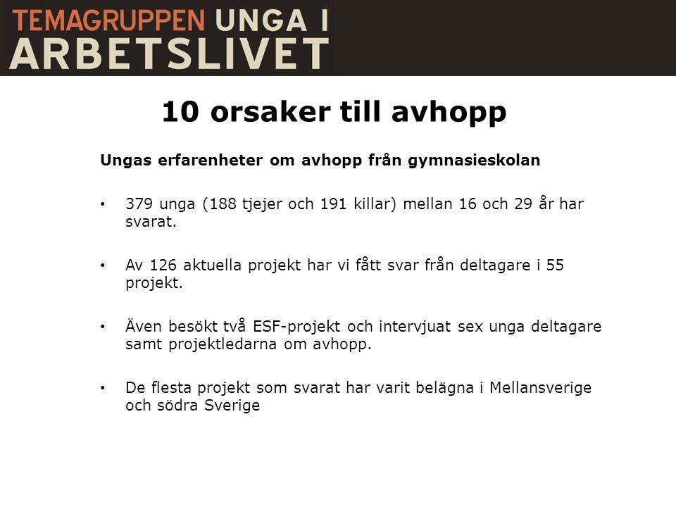10 orsaker till avhopp Ungas erfarenheter om avhopp från gymnasieskolan. 379 unga (188 tjejer och 191 killar) mellan 16 och 29 år har svarat.