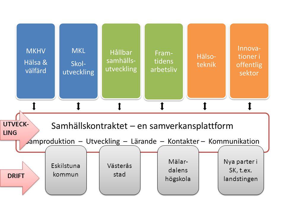 Mälar-dalens högskola Nya parter i SK, t.ex. landstingen