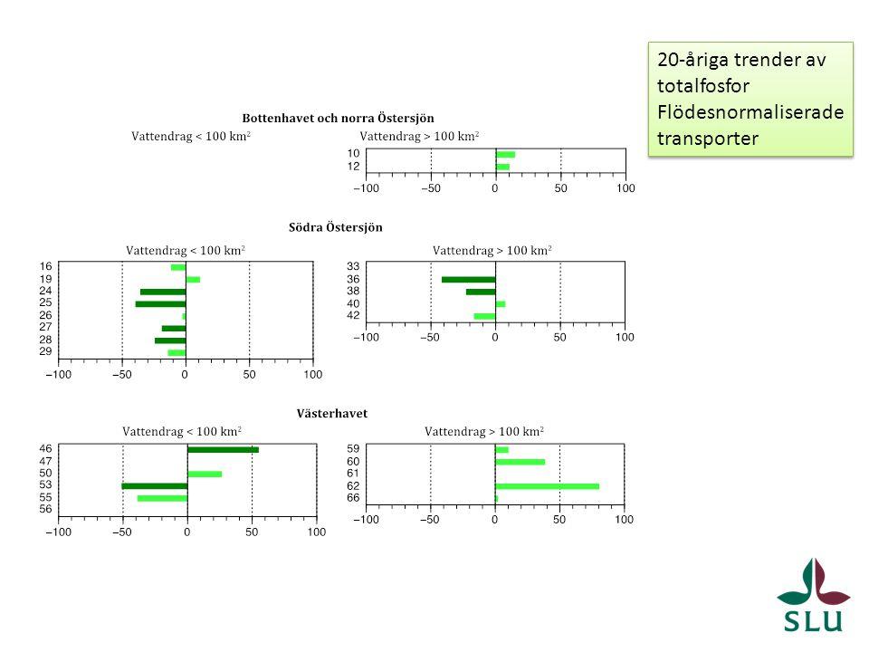 20-åriga trender av totalfosfor Flödesnormaliserade transporter