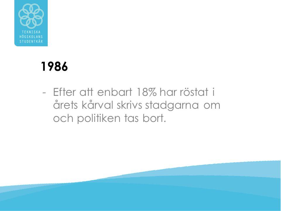 1986 Efter att enbart 18% har röstat i årets kårval skrivs stadgarna om och politiken tas bort.