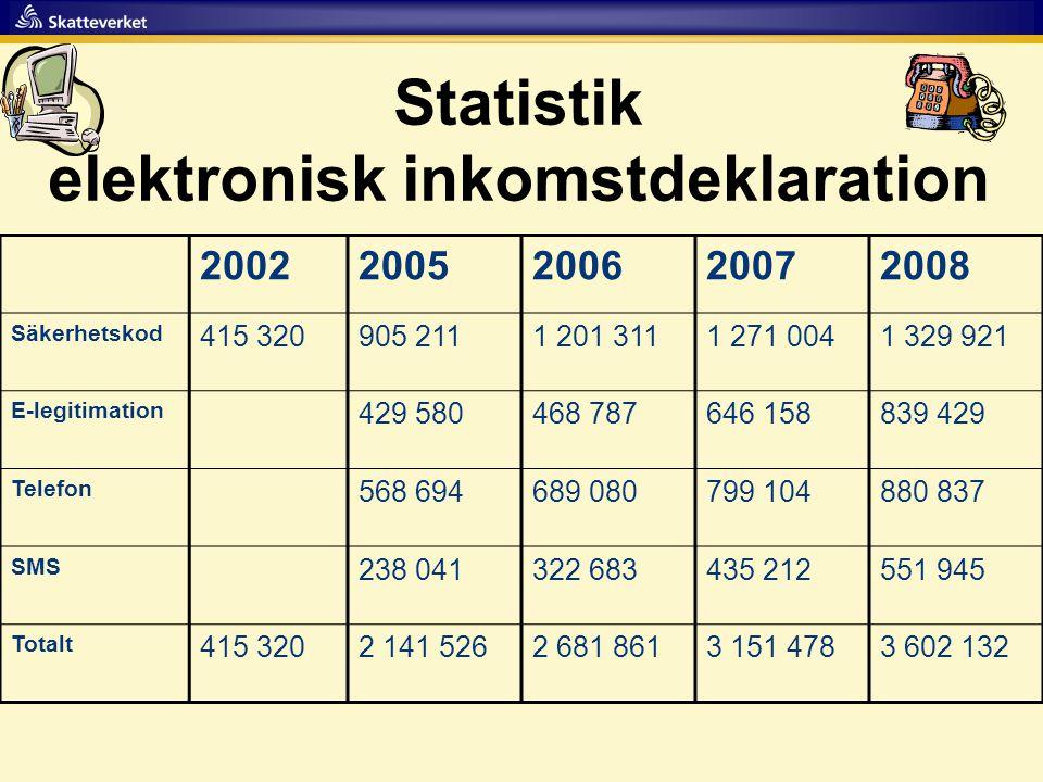 elektronisk inkomstdeklaration