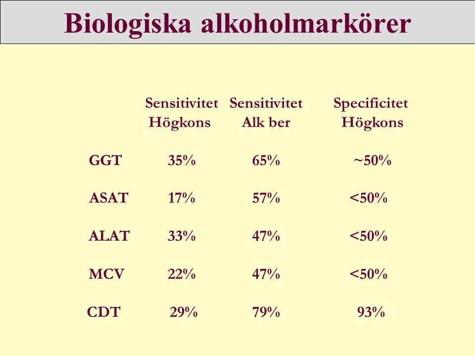 Biologiska alkoholmarkörer